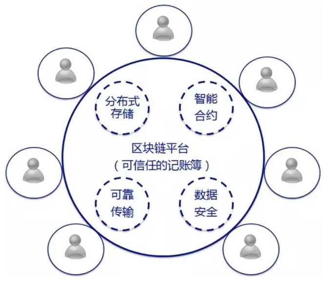 区块链技术与微服务架构之间有什么关系?