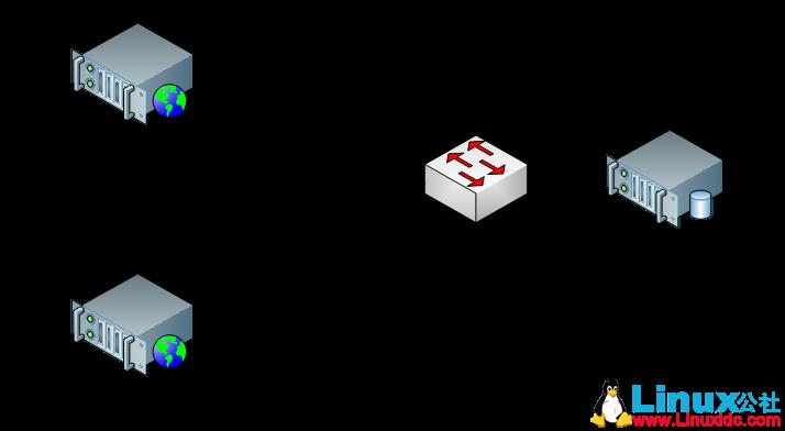 CentOS 7安装部署Rsync数据同步服务器
